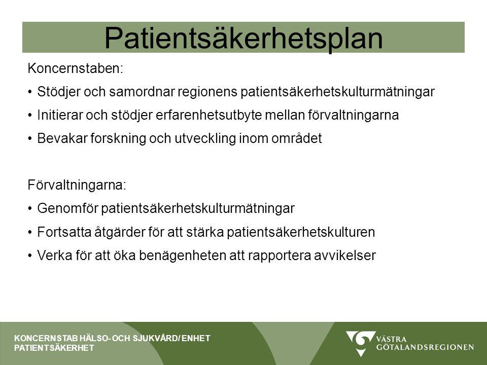 Patientsäkerhetsplan Koncernstaben: Stödjer och samordnar regionens patientsäkerhetskulturmätningar Initierar och stödjer erfarenhetsutbyte mellan för
