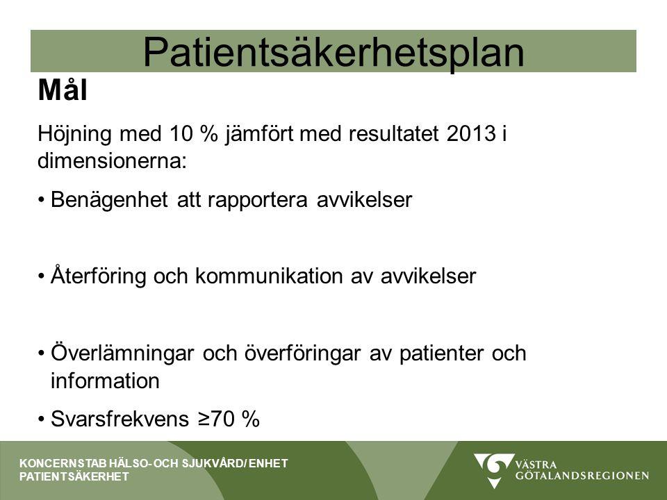 Patientsäkerhetsplan Mål Höjning med 10 % jämfört med resultatet 2013 i dimensionerna: Benägenhet att rapportera avvikelser Återföring och kommunikati
