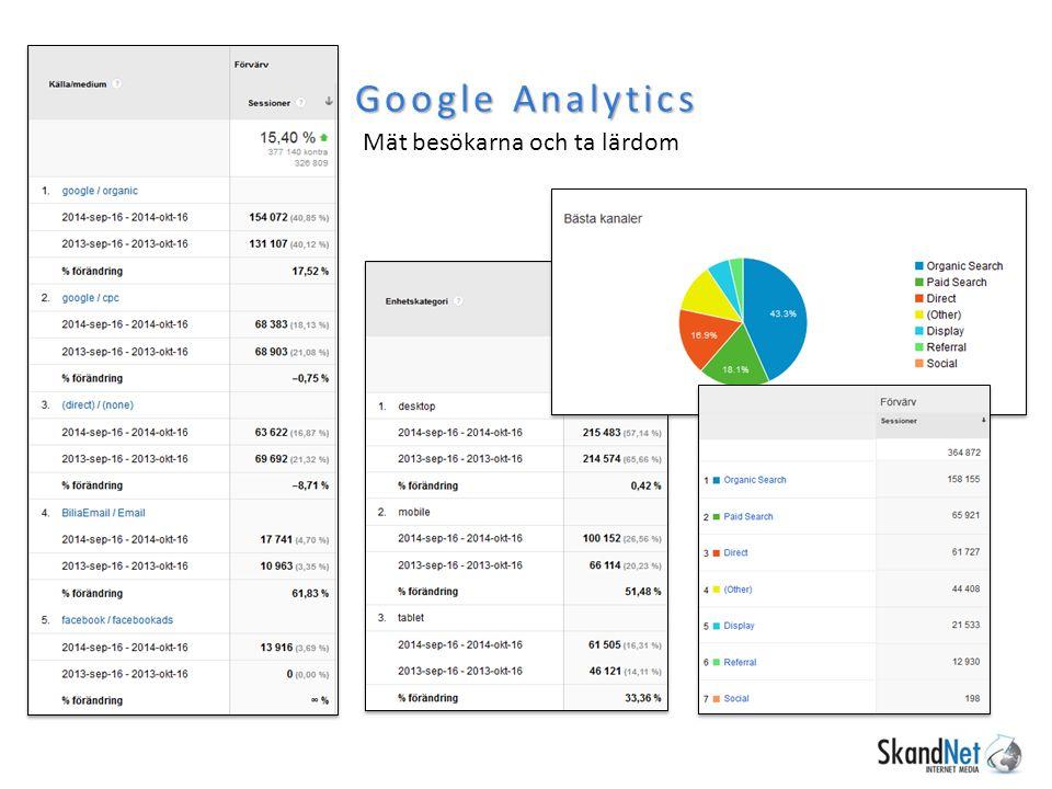 Google Analytics Mät besökarna och ta lärdom