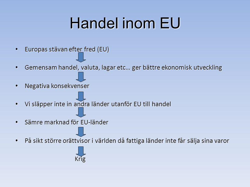 Handel inom EU Europas stävan efter fred (EU) Europas stävan efter fred (EU) Gemensam handel, valuta, lagar etc… ger bättre ekonomisk utveckling Gemensam handel, valuta, lagar etc… ger bättre ekonomisk utveckling Negativa konsekvenser Negativa konsekvenser Vi släpper inte in andra länder utanför EU till handel Vi släpper inte in andra länder utanför EU till handel Sämre marknad för EU-länder Sämre marknad för EU-länder På sikt större orättvisor i världen då fattiga länder inte får sälja sina varor På sikt större orättvisor i världen då fattiga länder inte får sälja sina varor Krig Krig