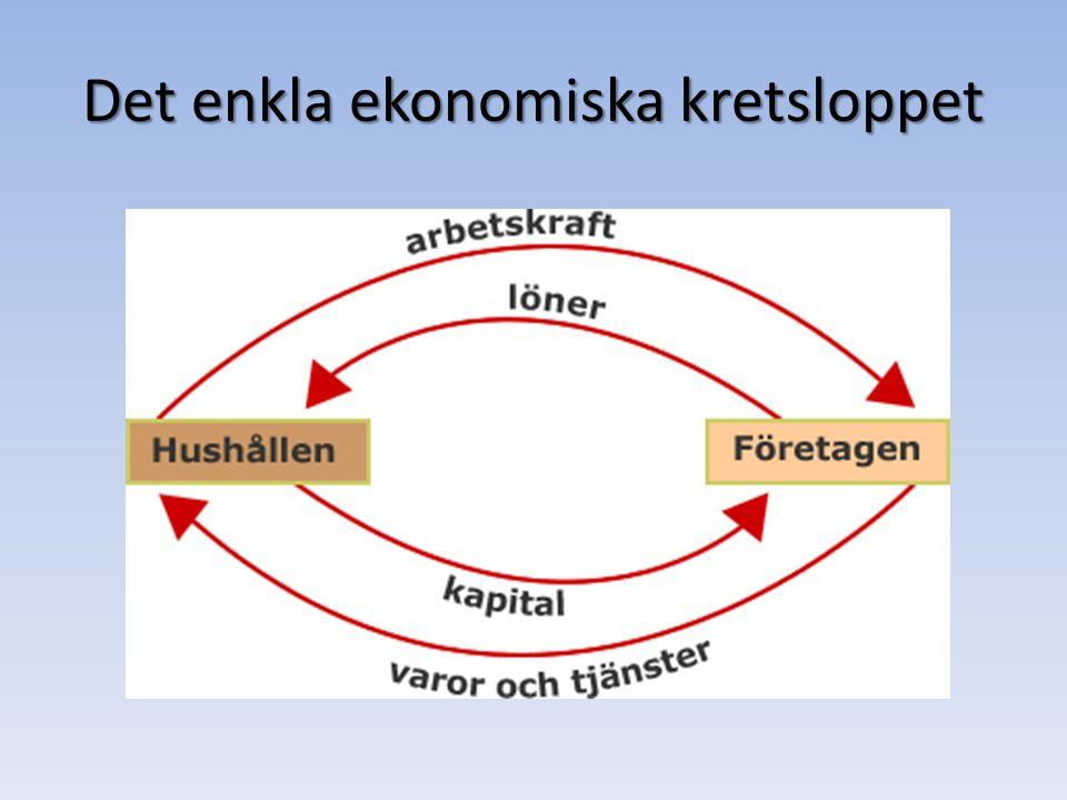 Det enkla ekonomiska kretsloppet