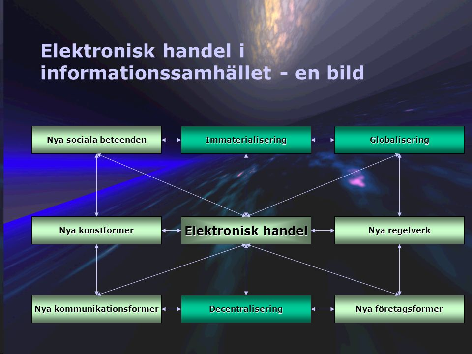 Elektronisk handel i informationssamhället - policy Electronic Commerce consists of Information Society Service activities.