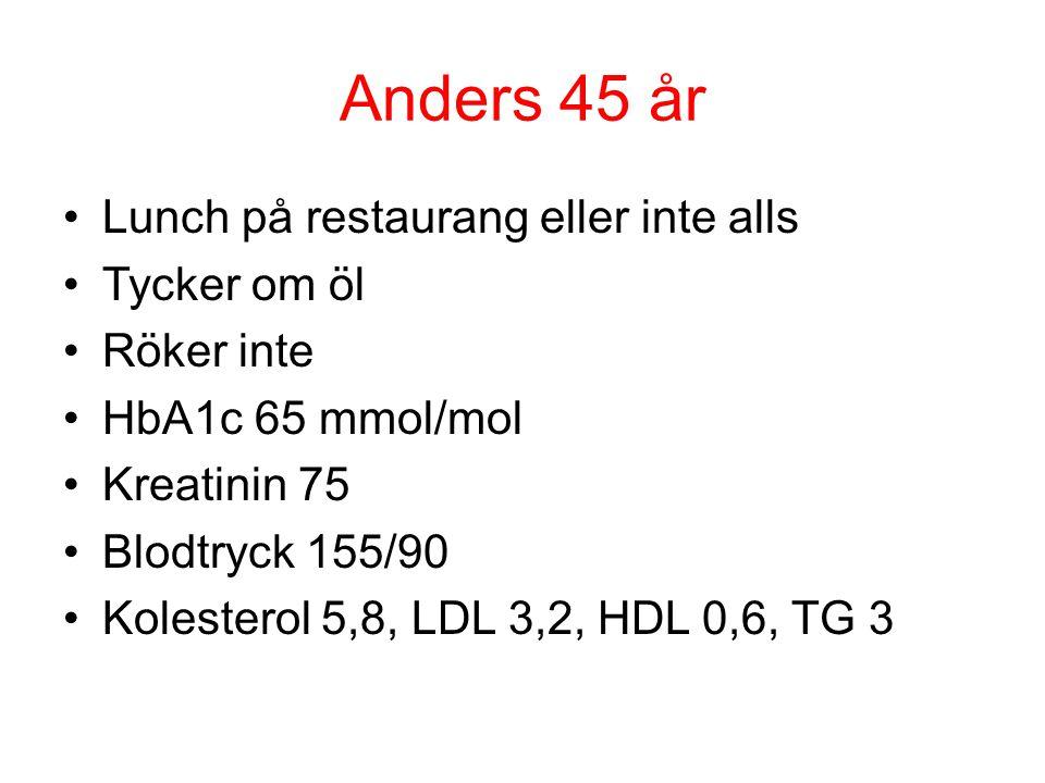 Anders 45 år Lunch på restaurang eller inte alls Tycker om öl Röker inte HbA1c 65 mmol/mol Kreatinin 75 Blodtryck 155/90 Kolesterol 5,8, LDL 3,2, HDL