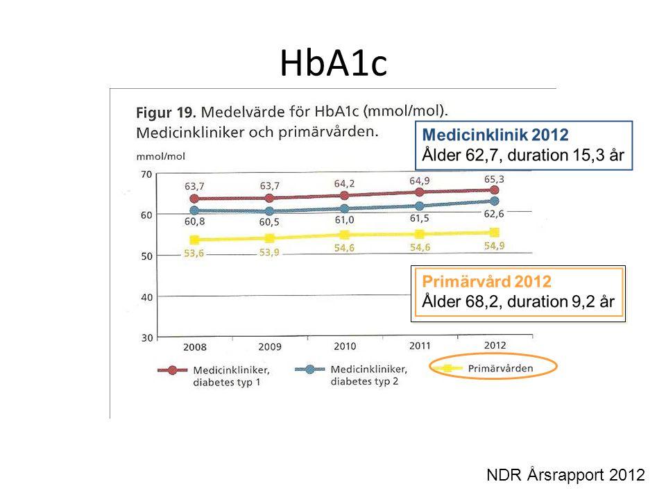 Lägre HbA1c Risken för hypoglykemi ökar Kognitiv påverkan Körkort Långvarig vid SU-behandling