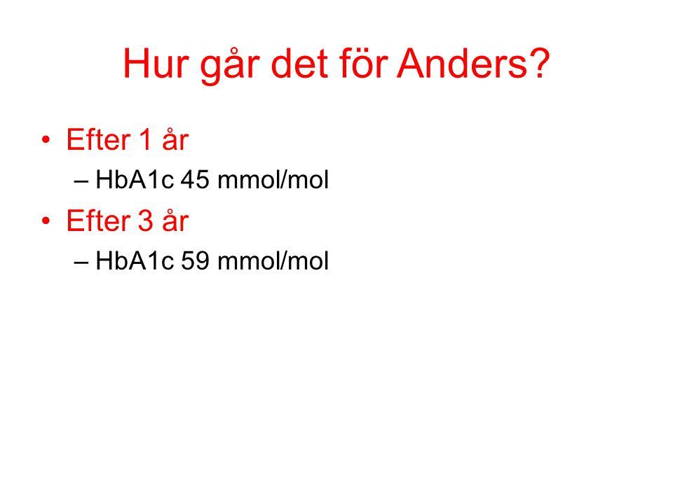 Hur går det för Anders? Efter 1 år –HbA1c 45 mmol/mol Efter 3 år –HbA1c 59 mmol/mol