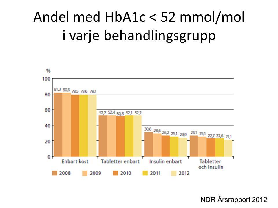 Andel med HbA1c < 52 mmol/mol i varje behandlingsgrupp