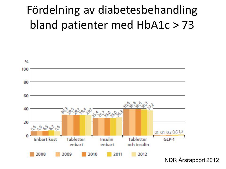 Fördelning av diabetesbehandling bland patienter med HbA1c > 73