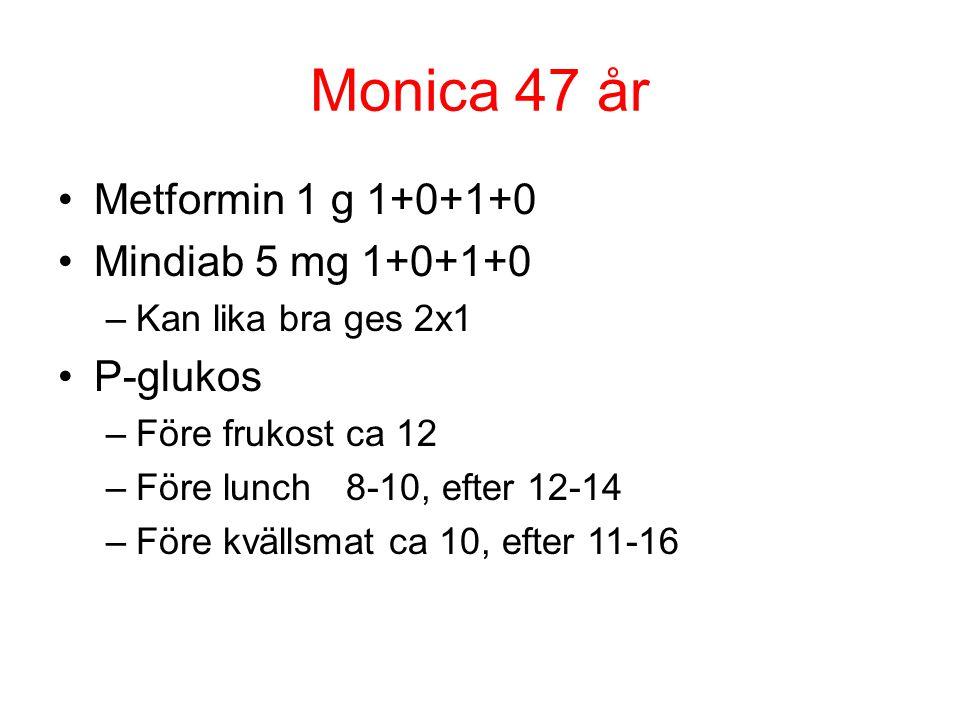 Monica 47 år Metformin 1 g 1+0+1+0 Mindiab 5 mg 1+0+1+0 –Kan lika bra ges 2x1 P-glukos –Före frukost ca 12 –Före lunch8-10, efter 12-14 –Före kvällsma