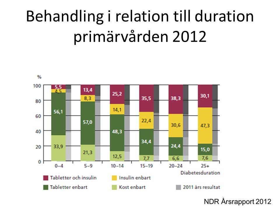 Behandling i relation till duration primärvården 2012