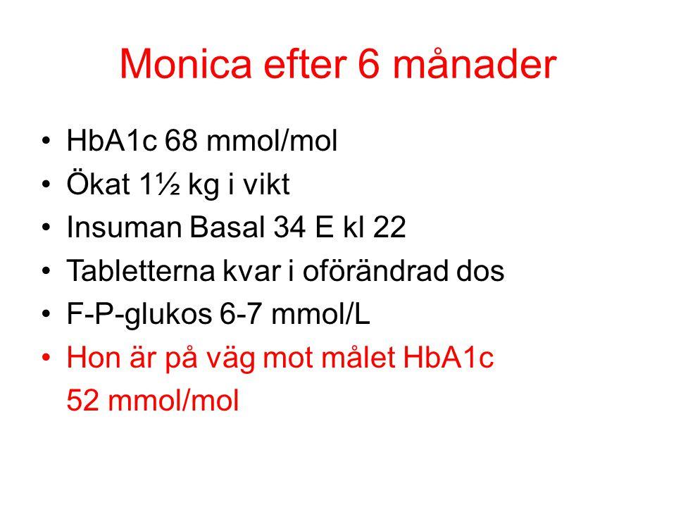 Monica efter 6 månader HbA1c 68 mmol/mol Ökat 1½ kg i vikt Insuman Basal 34 E kl 22 Tabletterna kvar i oförändrad dos F-P-glukos 6-7 mmol/L Hon är på