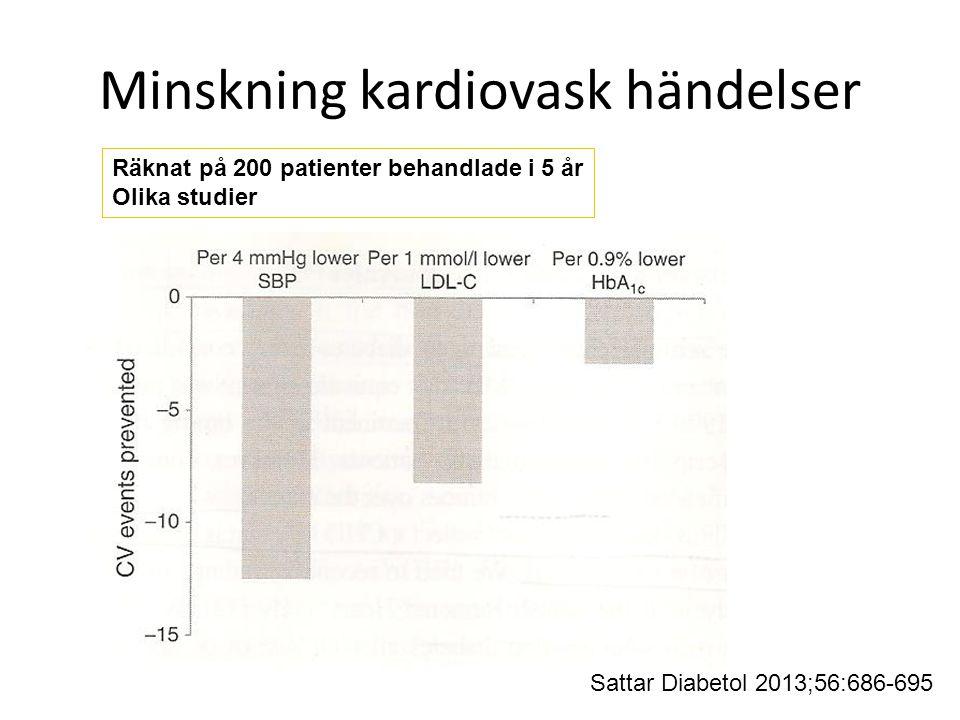 Minskning kardiovask händelser Räknat på 200 patienter behandlade i 5 år Olika studier Sattar Diabetol 2013;56:686-695