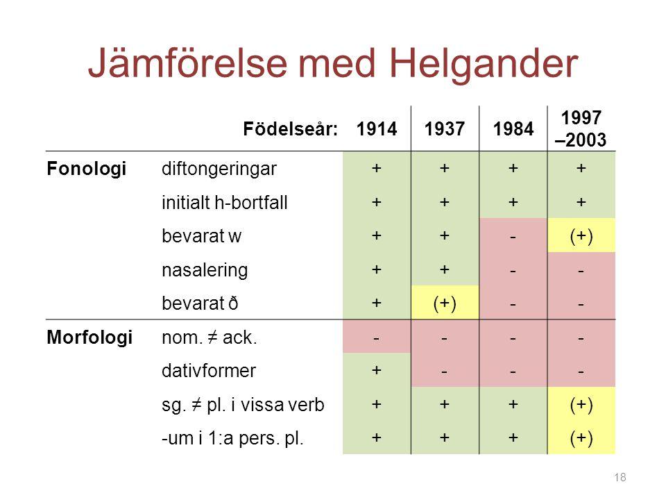 Jämförelse med Helgander 18 Födelseår: 191419371984 1997 –2003 Fonologidiftongeringar++++ initialt h-bortfall++++ bevarat w++-(+) nasalering++-- bevar