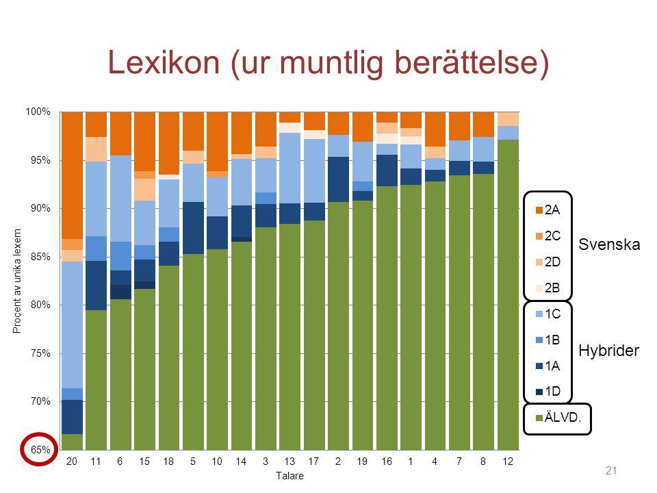 Lexikon (ur muntlig berättelse) Hybrider Svenska 21