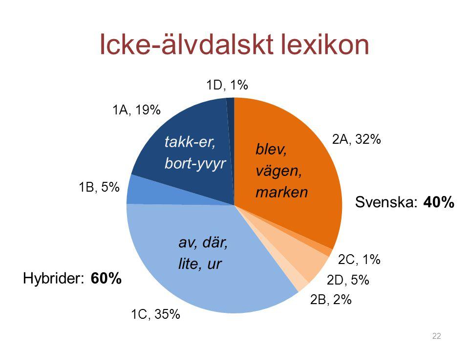Icke-älvdalskt lexikon Svenska: 40% Hybrider: 60% 22 takk-er, bort-yvyr av, där, lite, ur blev, vägen, marken