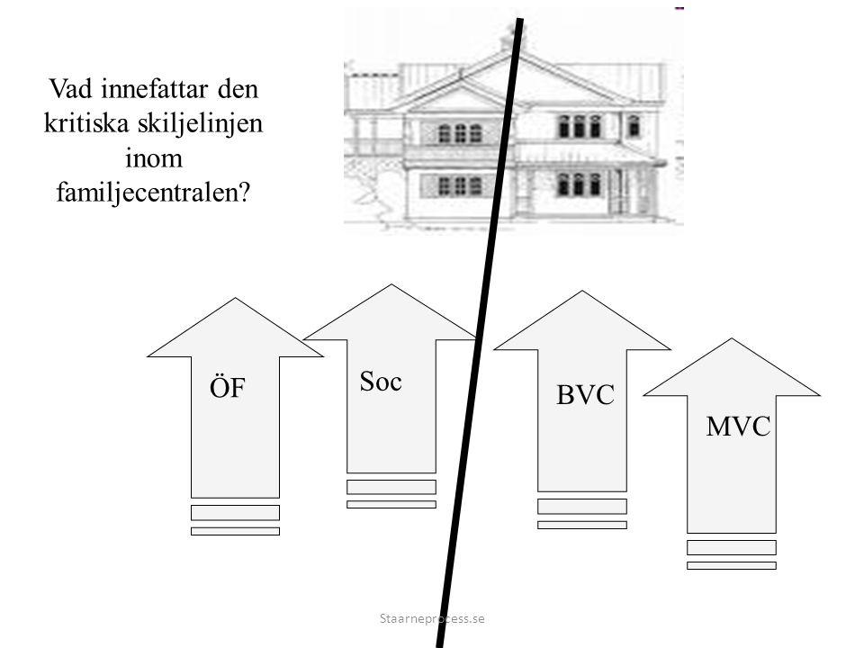 ÖF Soc MVC BVC Vad innefattar den kritiska skiljelinjen inom familjecentralen Staarneprocess.se