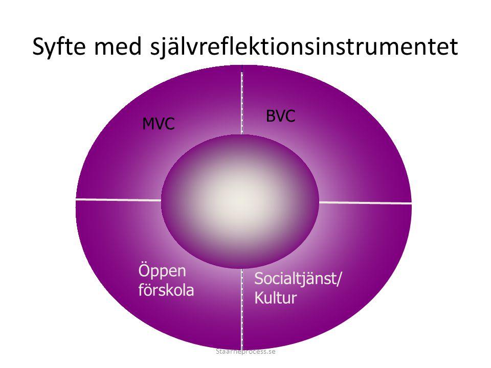 Syfte med självreflektionsinstrumentet MVC BVC Öppen förskola Socialtjänst/ Kultur Staarneprocess.se