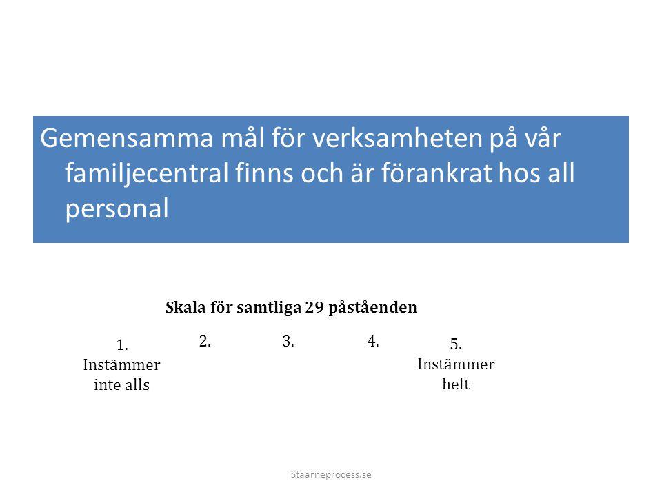 Gemensamma mål för verksamheten på vår familjecentral finns och är förankrat hos all personal Staarneprocess.se 3.