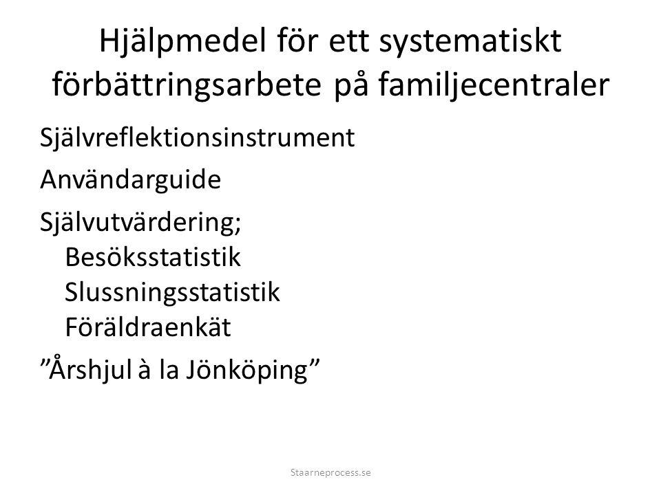 Hjälpmedel för ett systematiskt förbättringsarbete på familjecentraler Självreflektionsinstrument Användarguide Självutvärdering; Besöksstatistik Slussningsstatistik Föräldraenkät Årshjul à la Jönköping Staarneprocess.se