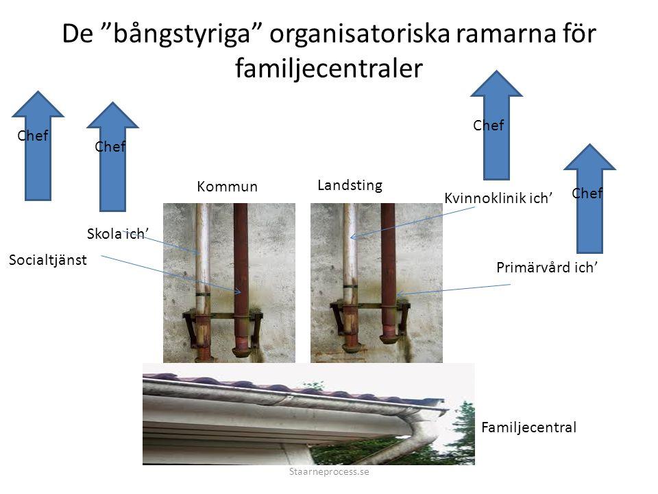 De bångstyriga organisatoriska ramarna för familjecentraler Kommun Landsting Kvinnoklinik ich' Primärvård ich' Skola ich' Socialtjänst Familjecentral Chef Staarneprocess.se