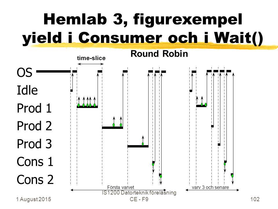 1 August 2015 IS1200 Datorteknik föreläsning CE - F9102 OS Idle Prod 1 Prod 2 Prod 3 Cons 1 Cons 2 time-slice Round Robin Hemlab 3, figurexempel yield i Consumer och i Wait() Första varvetvarv 3 och senare