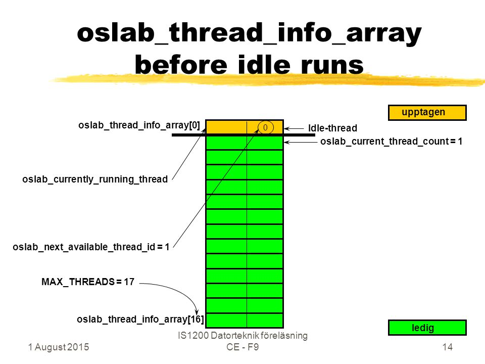 1 August 2015 IS1200 Datorteknik föreläsning CE - F914 oslab_thread_info_array before idle runs oslab_thread_info_array[0] 0 ledig upptagen oslab_curr