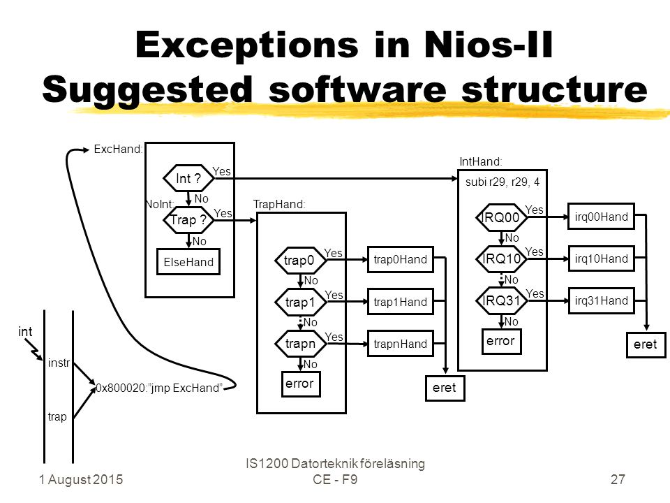 "1 August 2015 IS1200 Datorteknik föreläsning CE - F927 Exceptions in Nios-II Suggested software structure trap 0x800020:""jmp ExcHand"" Int ?Trap ? ExcH"