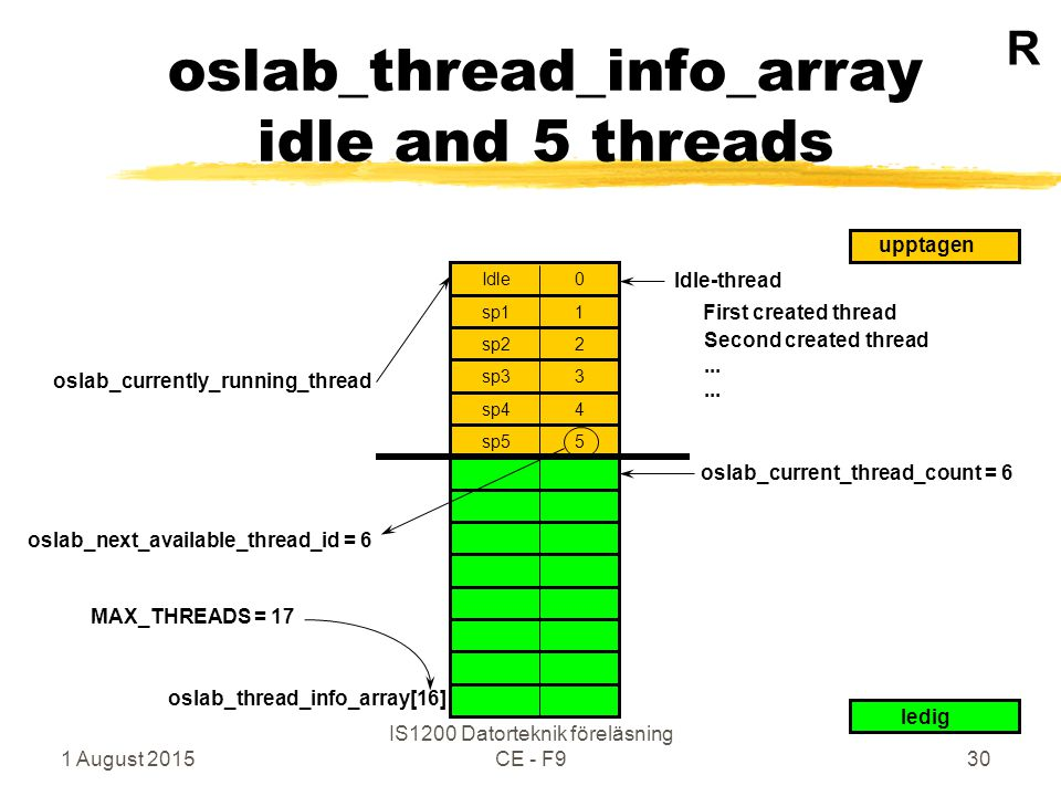 1 August 2015 IS1200 Datorteknik föreläsning CE - F930 oslab_thread_info_array idle and 5 threads sp1 1 Idle 0 sp2 2 sp3 3 sp4 4 sp5 5 ledig upptagen First created thread Second created thread...