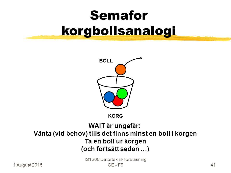 1 August 2015 IS1200 Datorteknik föreläsning CE - F941 Semafor korgbollsanalogi KORG BOLL WAIT är ungefär: Vänta (vid behov) tills det finns minst en boll i korgen Ta en boll ur korgen (och fortsätt sedan …)