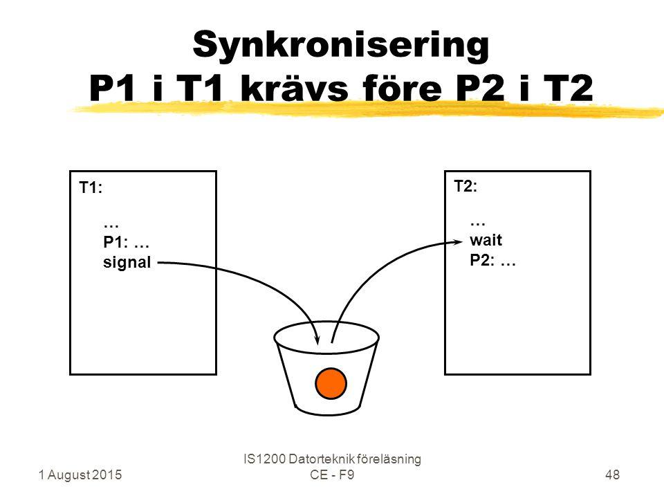 1 August 2015 IS1200 Datorteknik föreläsning CE - F948 Synkronisering P1 i T1 krävs före P2 i T2 … P1: … signal … wait P2: … T1: T2: