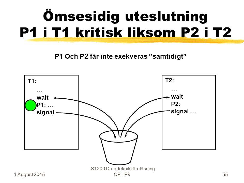 1 August 2015 IS1200 Datorteknik föreläsning CE - F955 Ömsesidig uteslutning P1 i T1 kritisk liksom P2 i T2 … wait P1: … signal … wait P2: signal … T1: T2: P1 Och P2 får inte exekveras samtidigt