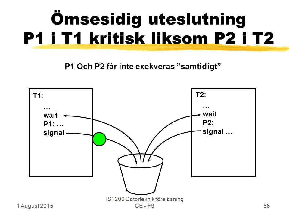 1 August 2015 IS1200 Datorteknik föreläsning CE - F956 Ömsesidig uteslutning P1 i T1 kritisk liksom P2 i T2 … wait P1: … signal … wait P2: signal … T1: T2: P1 Och P2 får inte exekveras samtidigt