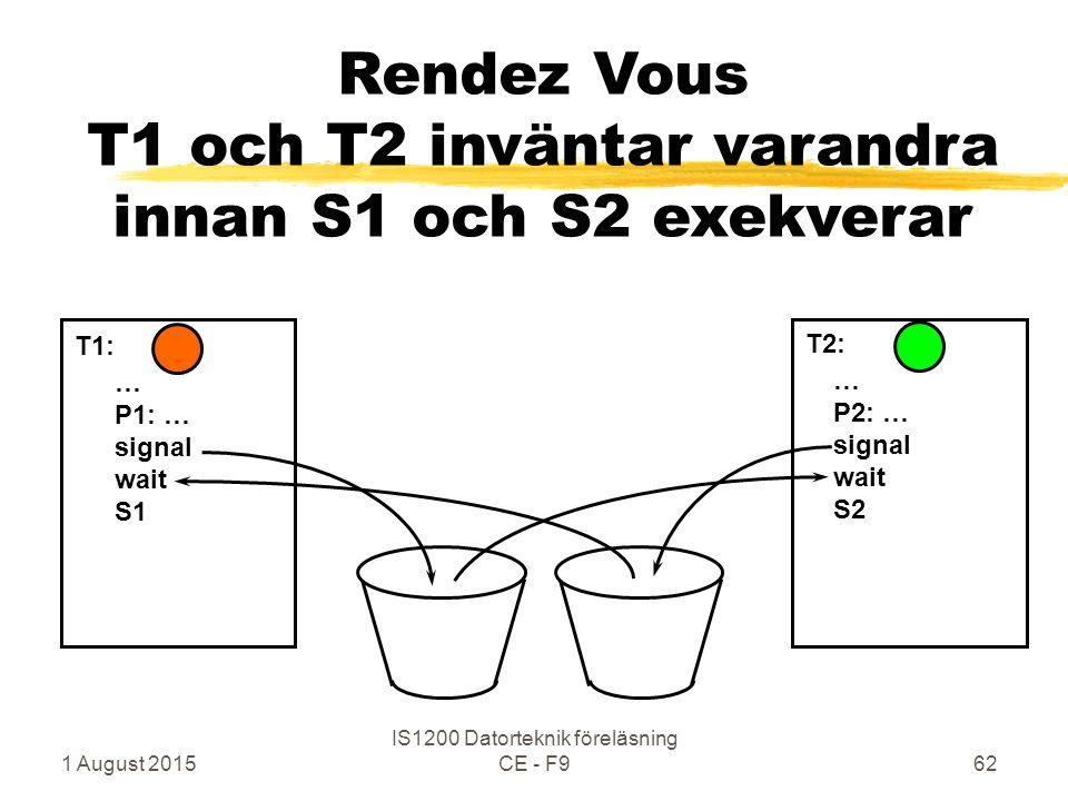 1 August 2015 IS1200 Datorteknik föreläsning CE - F962 Rendez Vous T1 och T2 inväntar varandra innan S1 och S2 exekverar … P1: … signal wait S1 … P2: … signal wait S2 T1: T2: