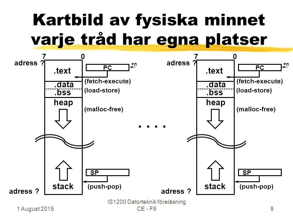 1 August 2015 IS1200 Datorteknik föreläsning CE - F99 Kartbild av fysiska minnet varje tråd har egna platser adress .
