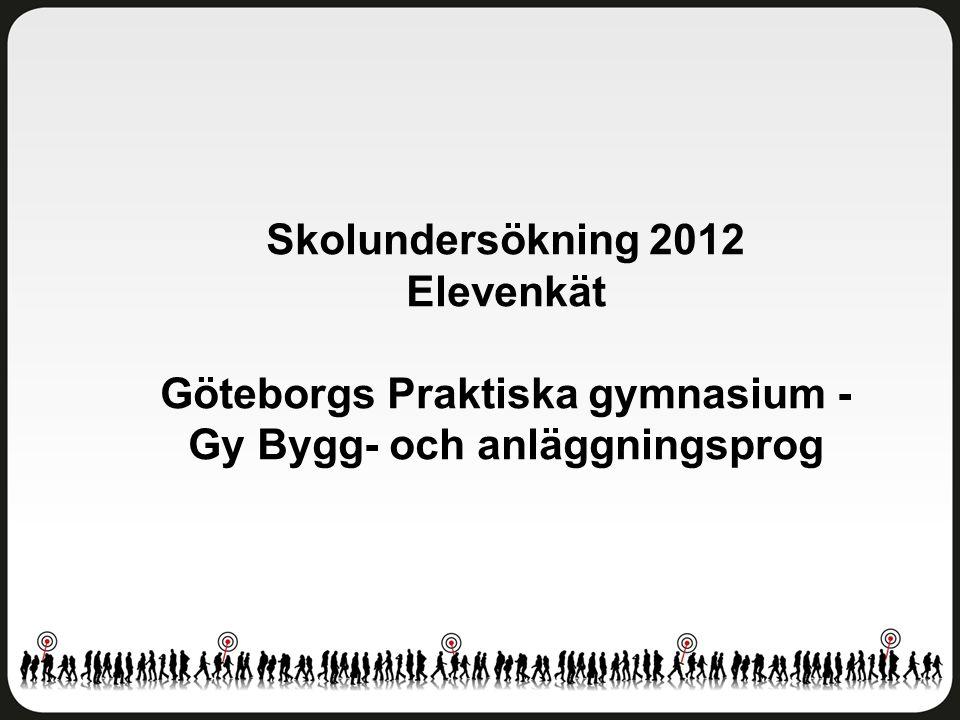 Delaktighet och inflytande Göteborgs Praktiska gymnasium - Gy Bygg- och anläggningsprog Antal svar: 14