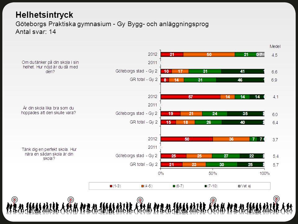 Helhetsintryck Göteborgs Praktiska gymnasium - Gy Bygg- och anläggningsprog Antal svar: 14
