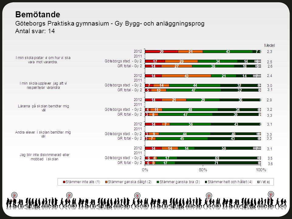 Bemötande Göteborgs Praktiska gymnasium - Gy Bygg- och anläggningsprog Antal svar: 14