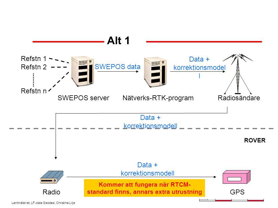 Lantmäteriet, LF-data Geodesi, Christina Lilje Nätverks-RTK Korrektionsmodell beräknas baserat på flera referensstationer Två distributionssätt: –Alt.