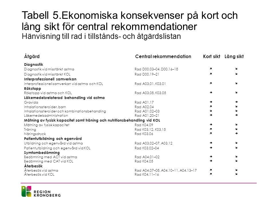 Tabell 5. Ekonomiska konsekvenser på kort och lång sikt för central rekommendationer Hänvisning till rad i tillstånds- och åtgärdslistan Åtgärd Centra