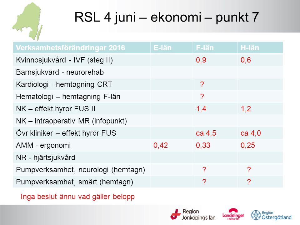 RSL 4 juni – ekonomi – punkt 7 Verksamhetsförändringar 2016E-länF-länH-län Kvinnosjukvård - IVF (steg II)0,90,6 Barnsjukvård - neurorehab Kardiologi - hemtagning CRT .