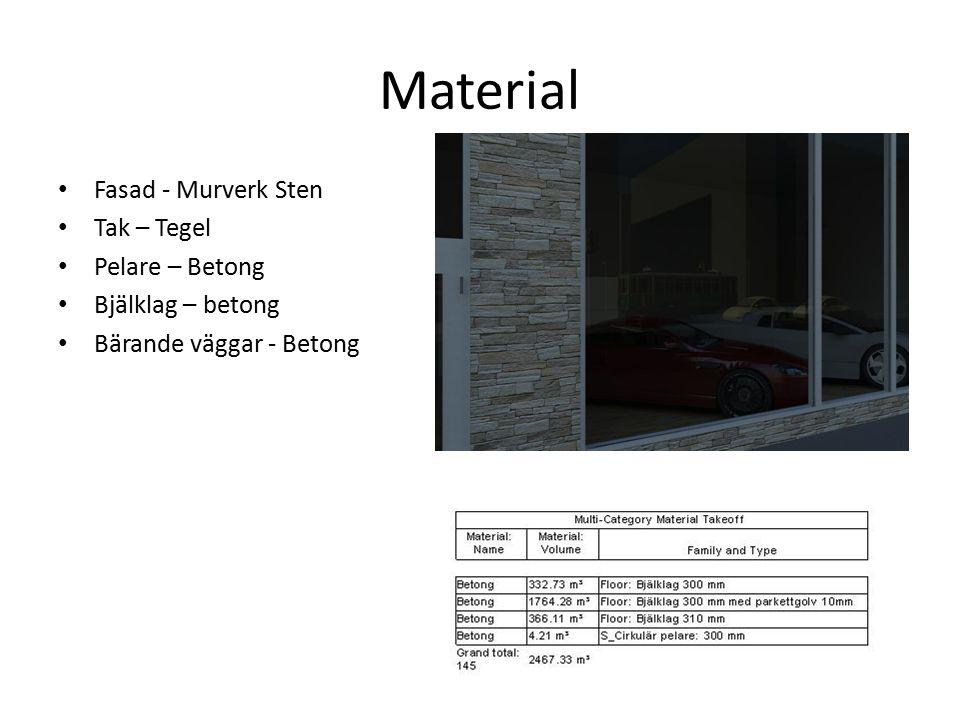 Material Fasad - Murverk Sten Tak – Tegel Pelare – Betong Bjälklag – betong Bärande väggar - Betong