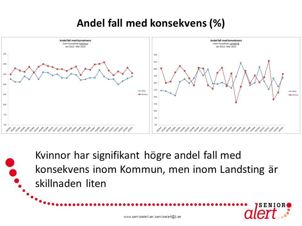 www.senioralert.se | senioralert@lj.se Andel fall med konsekvens (%) Kvinnor har signifikant högre andel fall med konsekvens inom Kommun, men inom Landsting är skillnaden liten