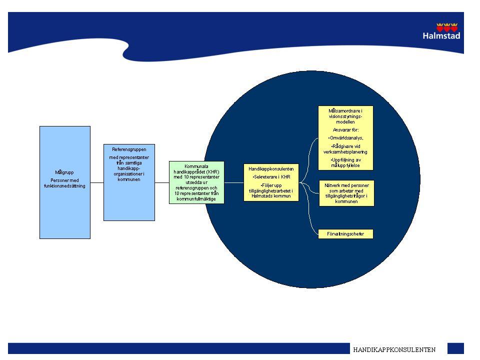 HANDIKAPPKONSULENT Tillgänglighet/samhälle för alla Personer med: Psykiska eller intellektuella funktionsnedsättningar Medicinska funktionsnedsättningar Nedsatt rörelseförmåga, Hörselskada/döva, Synskada/blinda.