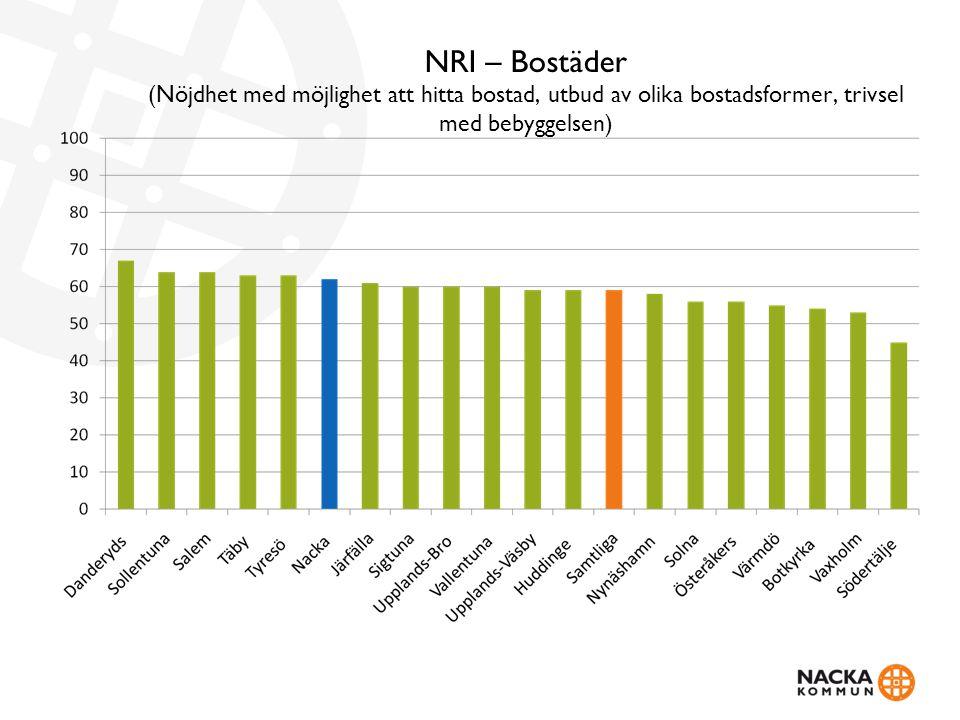 NRI – Bostäder (Nöjdhet med möjlighet att hitta bostad, utbud av olika bostadsformer, trivsel med bebyggelsen)