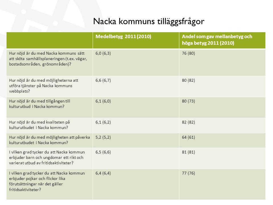 Nacka kommuns tilläggsfrågor Medelbetyg 2011 (2010)Andel som gav mellanbetyg och höga betyg 2011 (2010) Hur nöjd är du med Nacka kommuns sätt att sköta samhällsplaneringen (t.ex.