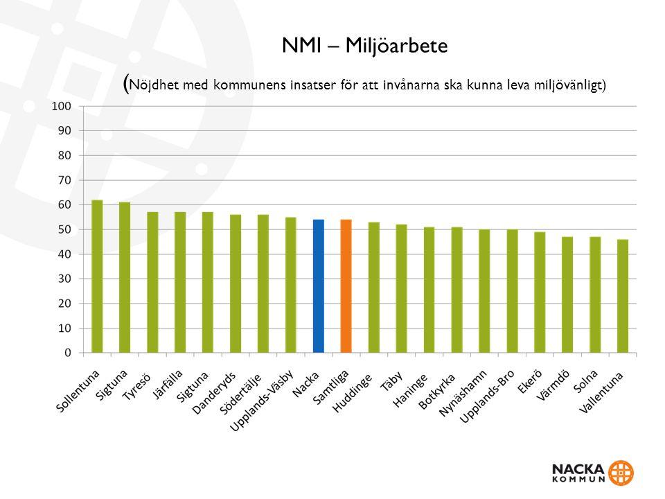 NMI – Miljöarbete ( Nöjdhet med kommunens insatser för att invånarna ska kunna leva miljövänligt)