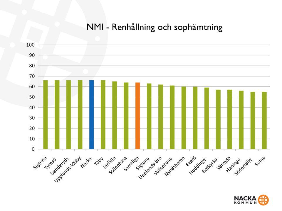 NMI - Renhållning och sophämtning