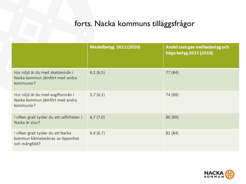 forts. Nacka kommuns tilläggsfrågor Medelbetyg 2011 (2010)Andel som gav mellanbetyg och höga betyg 2011 (2010) Hur nöjd är du med skattenivån i Nacka