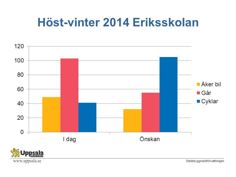 Stadsbyggnadsförvaltningen Höst-vinter 2014 Eriksskolan