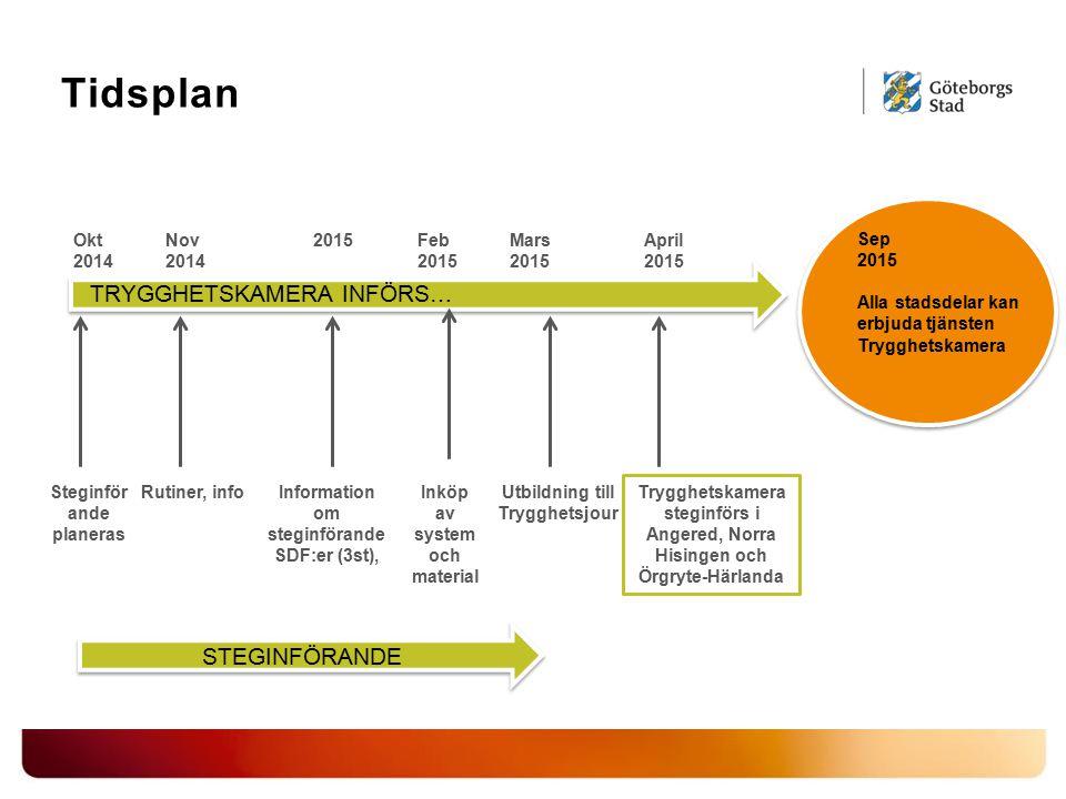 Tidsplan Information om steginförande SDF:er (3st), Nov 2014 Mars 2015 Utbildning till Trygghetsjour April 2015 Trygghetskamera steginförs i Angered,