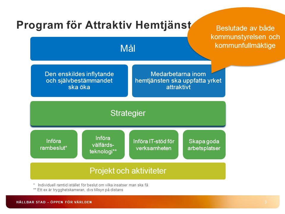 Program för Attraktiv Hemtjänst 3 HÅLLBAR STAD – ÖPPEN FÖR VÄRLDEN Införa rambeslut* Införa välfärds- teknologi** Införa IT-stöd för verksamheten Skap